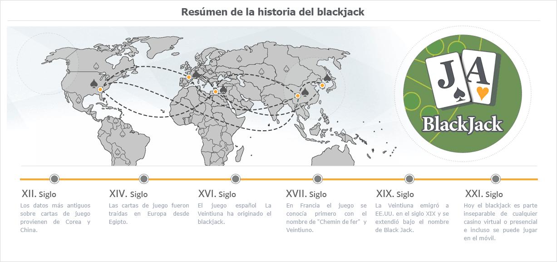 Infografía Historia del blackjack